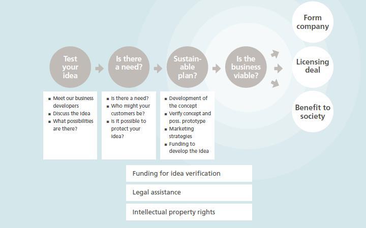 lu_idea_development_process