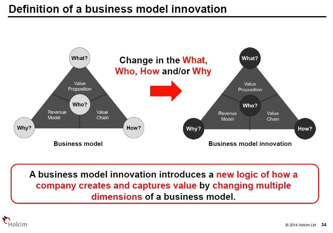 Business Model Innovation Entrepreneurship Innovation Business Culture